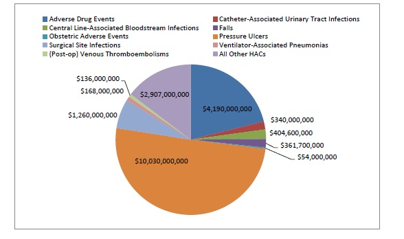 This pie graph represents the cost savings realized from 2011-2014, based on type of hospital-acquired condition. Adverse drug events = $4,190,000,000. Catheter-associated urinary tract infections = $340,000,000. Central line-associated bloodstream infections =$404,600,000. Falls = $361,700,000. Obstetric adverse events = $54,000,000. Pressure ulcers = $10,030,000,000. Surgical site infections = $1,260,000,000. Ventilator-associated pneumonias =168,000,000. (Post-op) venous thromboembolisms = $136,000,000. All other HACs = $2,907,000,000.