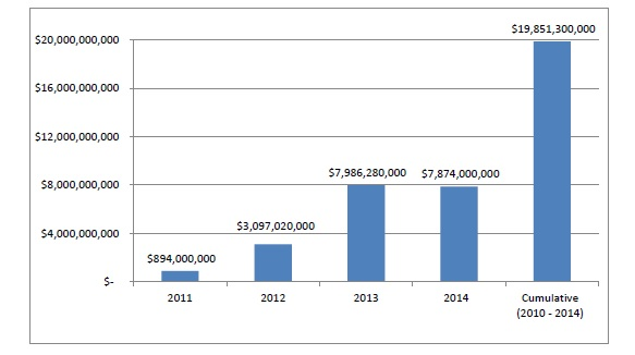 This bar graph depicts the cost savings realized annually and cumulatively from HAC reductions. In 2011: $894,000,000. In 2012: $3,097,020,000. In 2013: $7,986,280,000. In 2014: $7,874,000,000. Cumulatively 2011 to 2014: $19,851,300,000.