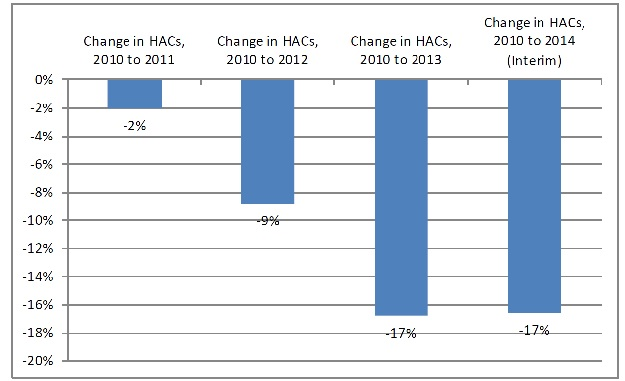 Bar chart shows annual and cumulative changes in HACs, 2010 to 2014: Change in HACs, 2010 to 2011 - -2%; Change in HACs, 2010 to 2012 - -9; Change in HACs, 2010 to 2013 - -17%; Change in HACs, 2010 to 2014 (Interim) - -17%.