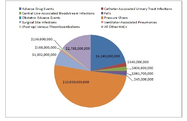 pie chart shows estimated cost savings, by hospital-acquired condition:  adverse drug events