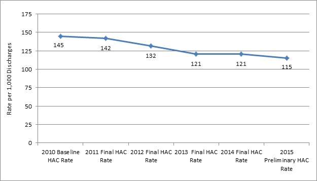 This line graph plots the annual HAC rate per 1,000 hospital discharges. Overall, rates declined from 2010 to 2015. Baseline HAC rate in 2010 was 145. Final HAC rate in 2011 was 142. Final HAC rate in 2012 was 132. Final HAC rate in 2013 was 121. Final HAC rate in 2014 was 121. Final HAC rate in 2015 was 115.