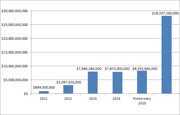 This bar graph depicts the cost savings realized annually and cumulatively from HAC reductions. In 2011: $894,000,000. In 2012: $3,097,020,000. In 2013: $7,986,280,000. In 2014: $7,874,000,000. In 2015 (preliminary): $8,355,960,000. Cumulatively 2011 to 2015 (preliminary): $28,207,260,000.