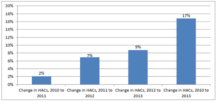 Bar graph shows annual and cumulative changes in HACs, 2010 to 2013: Change in HACs, 2010 to 2011 - 2%; Change in HACs, 2011 to 2012 - 7%; Change in HACs, 2012 to 2013 - 9%; Change in HACs, 2010 to 2013 - 17%.