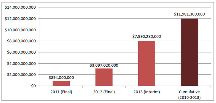 Bar chart shows total annual and cumulative cost savings: 2011 (Final), $894,000,000; 2012 (Final), $3,097,020,000; 2013 (Interim), $7,990,280,000; Cumulative (2010-2013), $11,981,300,000.