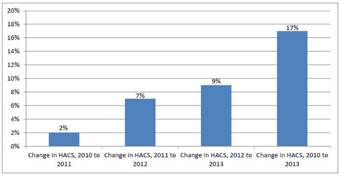 Bar chart shows Annual and Cumulative Changes in HACs. Change in HACS, 2010 to 2011- 2%. Change in HACS, 2011 to 2012 - 7%. Change in HACS, 2012 to 2013 - 9%. Change in HACS, 2010 to 2013 - 17%.