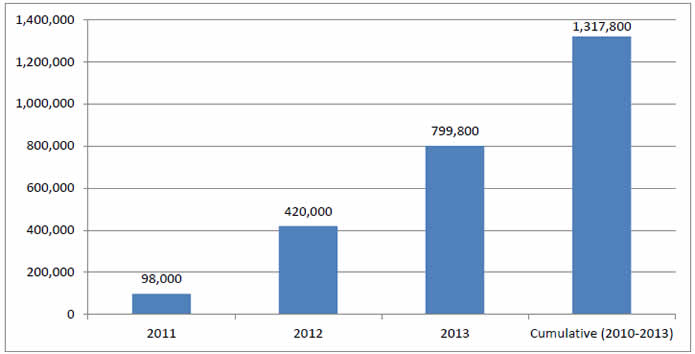 Bar chart shows Total Annual and Cumulative HAC Reductions. 2011 - 98,000; 2012 - 420,000; 2013 - 799,800; Cumulative (2010-2013) - 1,317,800.