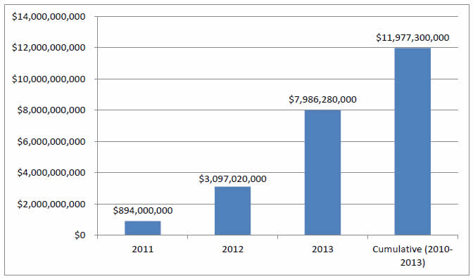 Bar chart shows Total Annual and Cumulative Cost Savings. 2011 - $894,000,000; 2012 - $3,097,020,000; 2013 - $7,986,280,000; Cumulative (2010-2013) - $11,977,300,000.