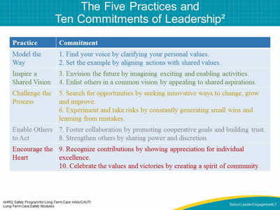 The Five Practices and Ten Commitments of Leadership