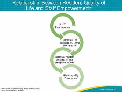 Relationship Between Resident Quality of Life and Staff Empowerment