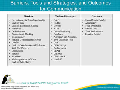 Barriers, Tools and Strategies, and Outcomes  for Communication