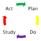 A circular diagram showing the cycle from plan, do, study and act.
