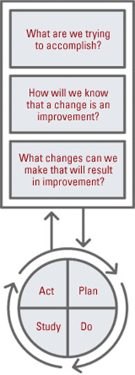 Text boxes read: 'What are we trying to accomplish?', 'How will we know that a change is an improvement?' and 'What changes can we make that will result in improvement?' Arrows point to and from these boxes to a Plan, Do, Study, Act circle with arrows pointing clockwise around it.