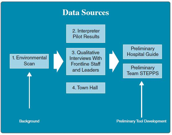 Diagram illustrating the development of data sources. Background can be used as input for an Environmental Scan. The environmental scan is used as input for Interpreter Pilot Results; Qualitative Interviews with Frontline Staff and Leaders; and Town Hall Meeting. This leads to Preliminary Hospital Guide and Preliminary Team STEPPS (Preliminary tool development)