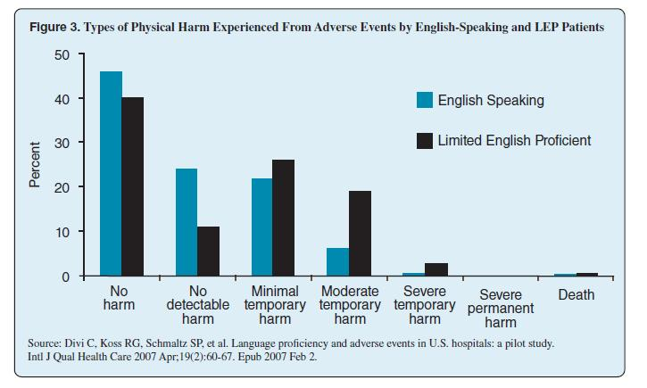 In this slide is a bar graph that illustrates results from a study by Divi, et al. This study examined the percentage of English Speaking and Limited English Proficient patients who experienced harm during their stay in hospitals. 40% of English Speaking Patients experienced No harm, while 39% of LEP patients experienced no harm. 25% of English Speakers experienced no detectable harm, while 10% of LEP patients experienced no detectable harm. 22% of English Speakers experienced minimal temporary harm, while