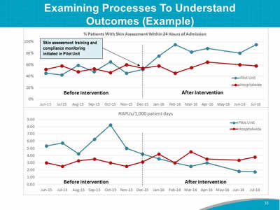 Examining Processes To Understand Outcomes (Example)