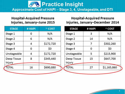 Practice Insight. Approximate Cost of HAPI ⎯ Stage 3, 4, Unstageable, and DTI