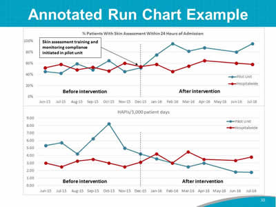 Annotated Run Chart Example