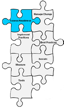 Image shows seven interconnected puzzle pieces labeled Assess Readiness, Manage Change, Implement Practices, Best Practices, Measure, Sustain, and Tools. The piece labeled Assess Readiness is highlighted in blue.