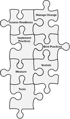 Image shows seven interconnected puzzle pieces labeled Assess Readiness, Manage Change, Implement Practices, Best Practices, Measure, Sustain, and Tools.