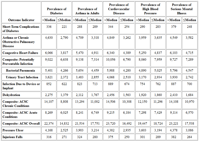 Table 17A: National HCBS Population