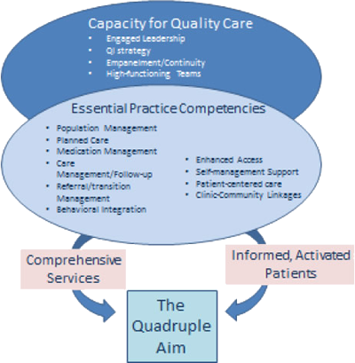 quality healthcare paper View essay - health care paper 1 from hcm 590 at saint leo university abstract this paper focuses on the agency for healthcare research and quality (ahrq) and its impact on the various stakeholder.