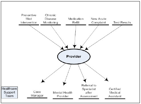 Master thesis proposal on evaluation of primary healthcare