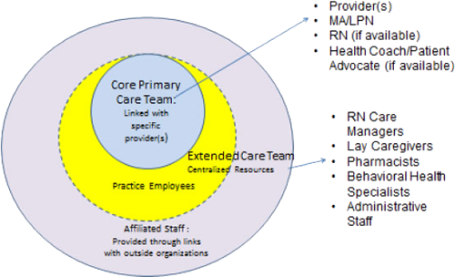 four domains client care provider staffing administration research Temporary staffing 3 why the senior care industry  one in every four3 1 pew research center 201 2 us bureau of labor  care provider brightstar care is.