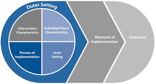 Diagram showing elements of framwork: Outer Setting surrounding Intervention Characteristics, Individual/Team Characteristics, Process of Implementation, and Inner Setting. This leads to Measures of Implementation, which leads to Outcomes.