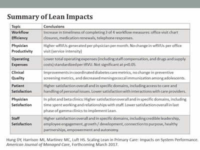 Implementation and Impacts of Lean Redesigns in Primary Care