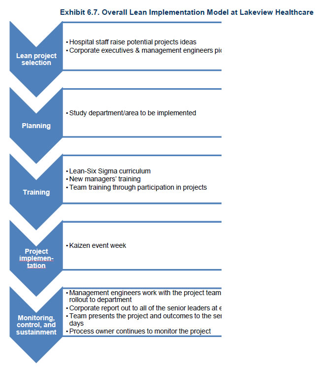 Exhibit 6 7 Overall Lean Implementation Model At Lakeview