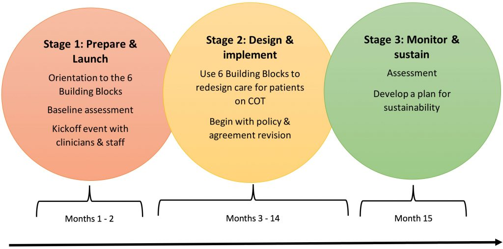 Image of stages in 6 Building Blocks: stage 1: prepare & launch, stage 2: design & implement, stage 3: monitor & sustain