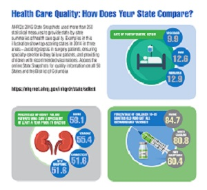 Health Care Quality: How Does Your State Compare?