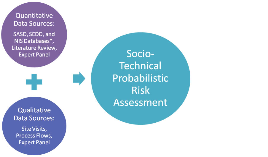 A chart showing the relationship between 3 elements: [1] Quantitative Data Sources: plus [2] Qualitative Data Sources leads to [3] Socio-Technical Probabilistic Risk Assessment.