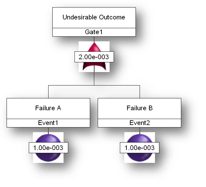 A flow chart showing Failure A (event 1, 1.00e-003) and Failure B (event 2, 1.00e-003) flowing up through 2.00e-003 to Gate 1 and Undesirable Outcome.