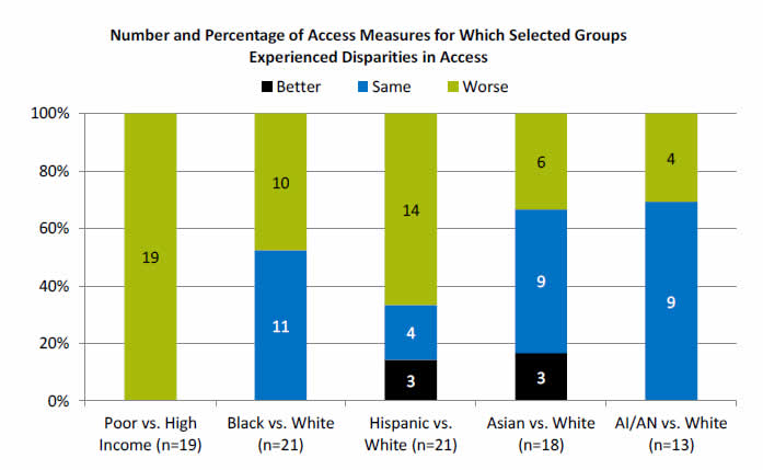 Chart shows Number and Percentage of Access Measures for Which Selected Groups Experienced Disparities in Access. Poor vs. High Income (n=19): Worse - 19. Black vs. White (n=21): Same - 11; Worse - 10. Hispanic vs. White (n=21): Better - 3; Same - 4; Worse - 14. Asian vs. White (n=18)): Better - 3; Same - 9; Worse - 6. AI/AN vs. White (n=13): Same - 9; Worse - 4.
