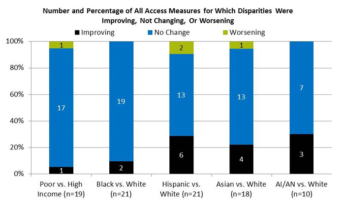 Chart shows Number and Percentage of All Access Measures for Which Disparities Were Improving, Not Changing, Or Worsening. Poor vs. High Income (n=19): Improving - 1; Not Changing - 17; Worsening - 1. Black vs. White (n=21): Improving - 2; Not Changing - 19. Hispanic vs. White (n=21): Improving - 6; Not Changing - 13; Worsening - 2. Asian vs. White (n=18): Improving - 4; Not Changing - 13; Worsening - 1. AI/AN vs. White (n=10): Improving - 3; Not Changing - 7.