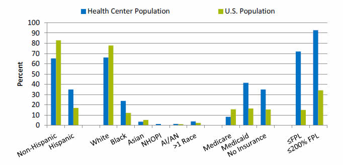 Chart shows characteristics of HRSA-supported health center population versus U.S. population. Go to table below for details.