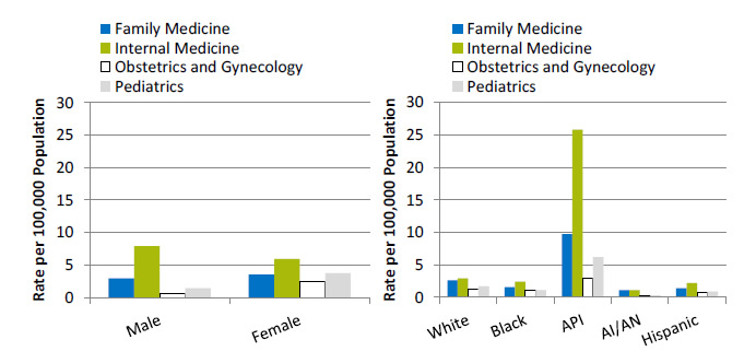 Bar charts show primary care medical residents per 100,000 population, by sex and race/ethnicity. Text description is below the image.