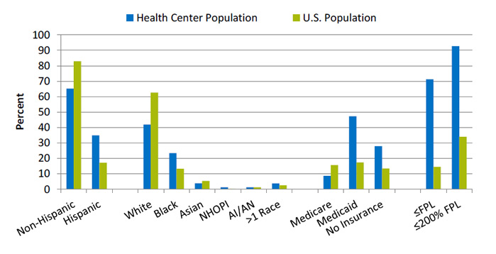 Bar chart shows patient characteristics of HRSA-supported health center population versus U.S. population. Text description is below the image.
