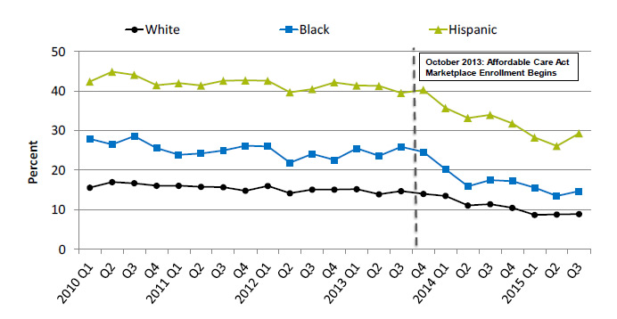 Line graph shows people under age 65 who were uninsured at the time of interview, by race/ethnicity. Text description is below the image.
