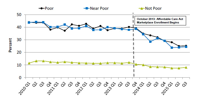 Line graph shows people under age 65 who were uninsured at the time of interview, by poverty status. Text description is below the image.