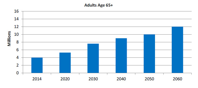 Bar graph shows projected grown of the older black population (adults age 65+) in millions: 2014, 4; 2020 5; 2030, 7.5; 2040, 9; 2050, 10; 2060, 12.