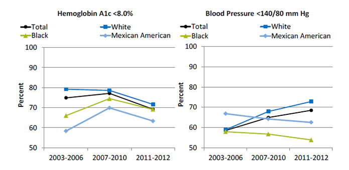 Line graphs show adults age 40 and over with diagnosed diabetes with hemoglobin A1c and blood pressure under control. Text descriptions are below the image.