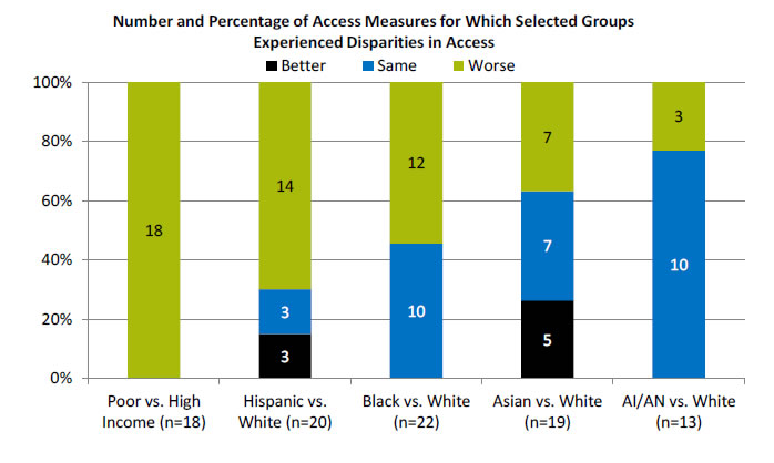 Chart shows Number and Percentage of Access Measures for Which Selected Groups Experienced Disparities in Access. Text description is below the image.