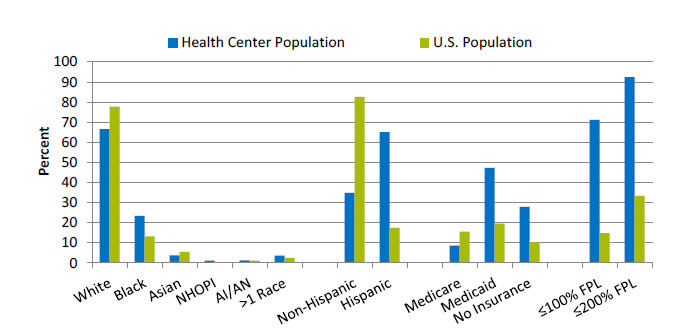 Chart shows characteristics of HRSA-supported health center population versus U.S. population. Text description is below the image.