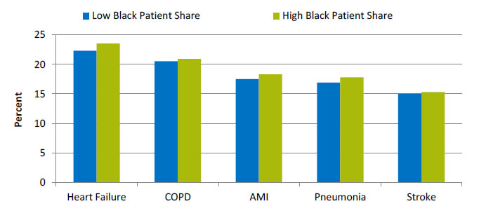 Chart shows median hospital 30-day risk-standardized readmission rate, by percentage of patients who are Black. Text description is below the image.