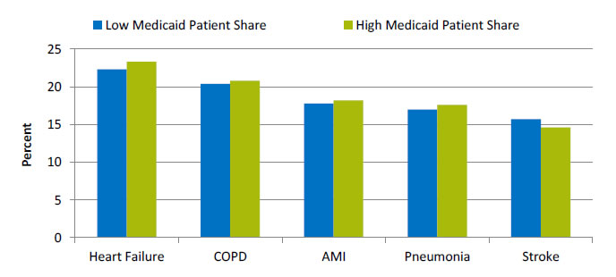 Chart shows median hospital 30-day risk-standardized readmission rate, by percentage of patients who have Medicaid. Text description is below the image.