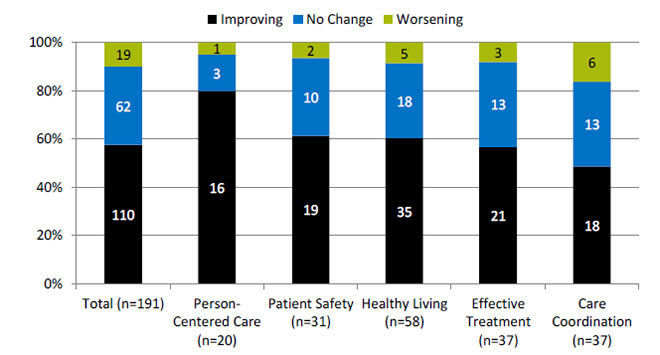 Chart shows number and percentage of all quality measures that are improving, not changing, or worsening through 2013, overall and by National Quality Strategy priority. Text description is below the image.