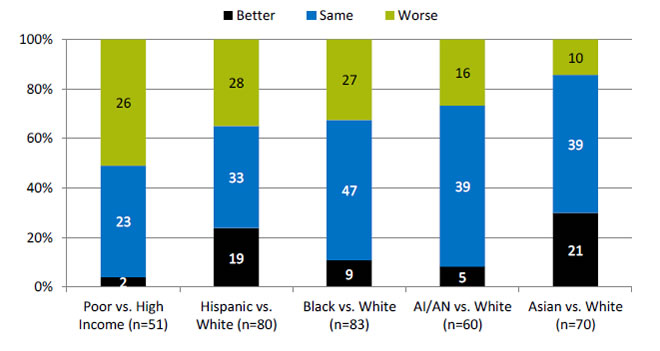Chart shows number and percentage of healthy living measures for which members of selected groups experienced better, same, or worse quality of care compared with reference group. Text description is below the image.