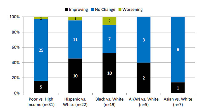 Chart shows number and percentage of health living measures for which disparities related to race, ethnicity, and income were improving, not changing, or worsening. Text description is below the image.